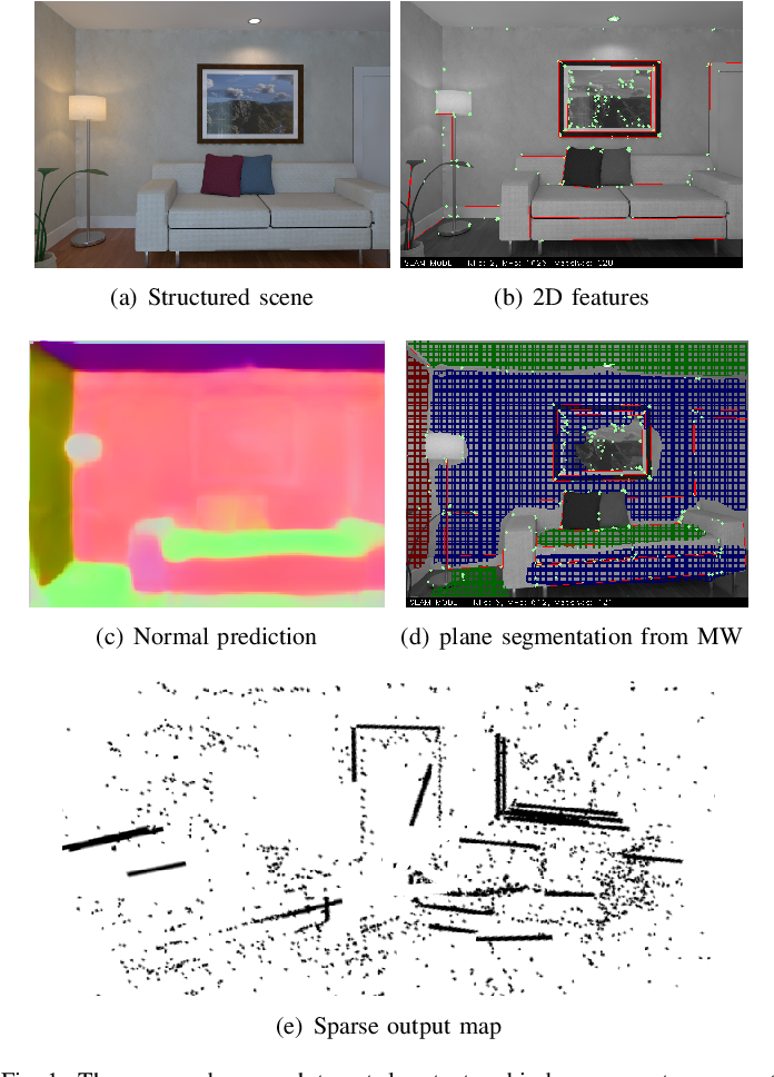 Figure 1 for Structure-SLAM: Low-Drift Monocular SLAM in Indoor Environments