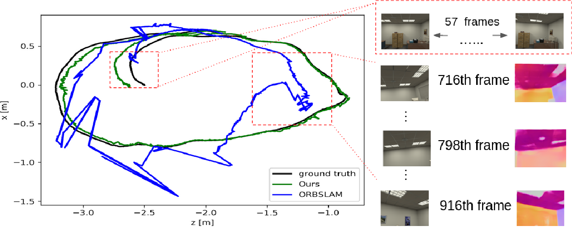 Figure 4 for Structure-SLAM: Low-Drift Monocular SLAM in Indoor Environments