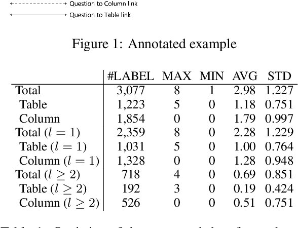 Figure 1 for An Investigation Between Schema Linking and Text-to-SQL Performance