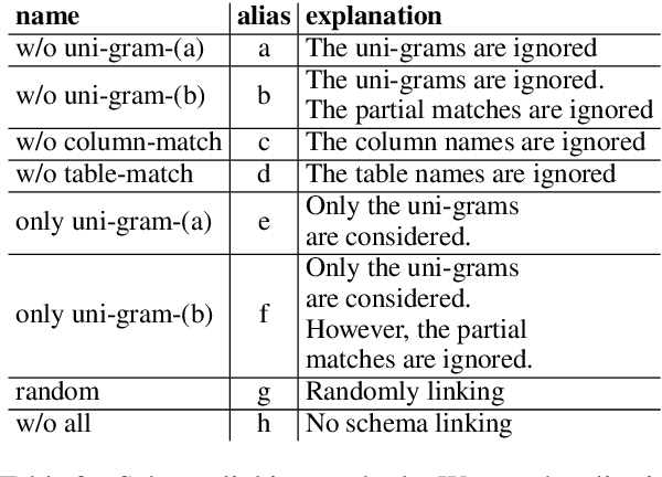 Figure 2 for An Investigation Between Schema Linking and Text-to-SQL Performance