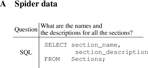 Figure 4 for An Investigation Between Schema Linking and Text-to-SQL Performance