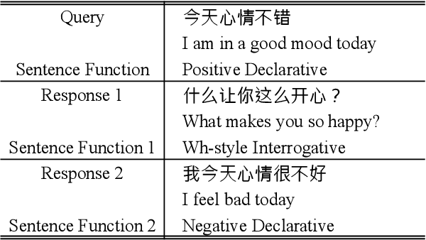 Figure 1 for Dialogue Generation on Infrequent Sentence Functions via Structured Meta-Learning
