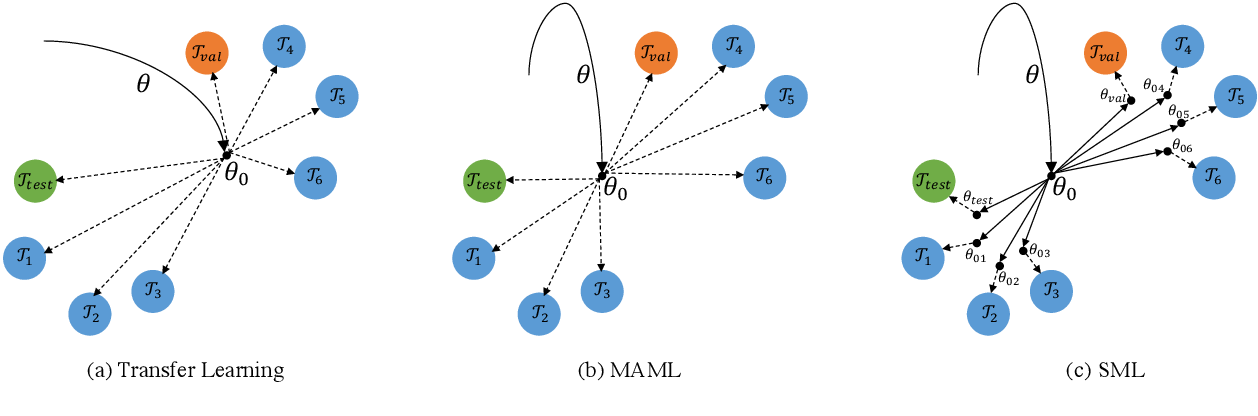 Figure 3 for Dialogue Generation on Infrequent Sentence Functions via Structured Meta-Learning