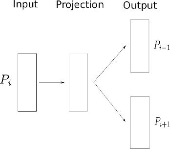 Figure 1 for Meta-Prod2Vec - Product Embeddings Using Side-Information for Recommendation