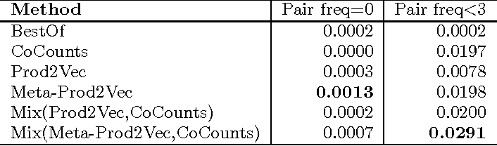 Figure 4 for Meta-Prod2Vec - Product Embeddings Using Side-Information for Recommendation