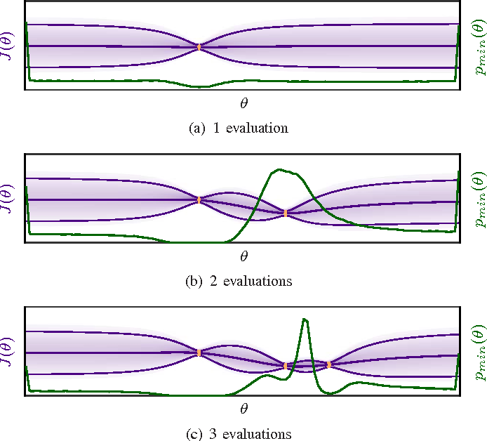 Figure 2 for Automatic LQR Tuning Based on Gaussian Process Global Optimization
