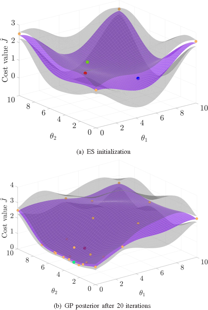 Figure 3 for Automatic LQR Tuning Based on Gaussian Process Global Optimization