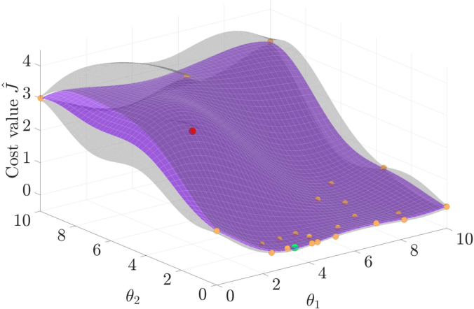 Figure 4 for Automatic LQR Tuning Based on Gaussian Process Global Optimization
