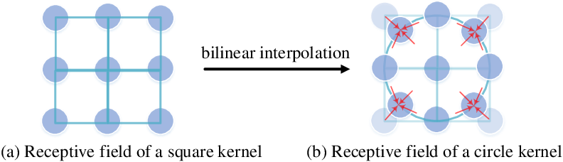 Figure 1 for Integrating Circle Kernels into Convolutional Neural Networks