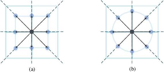 Figure 3 for Integrating Circle Kernels into Convolutional Neural Networks