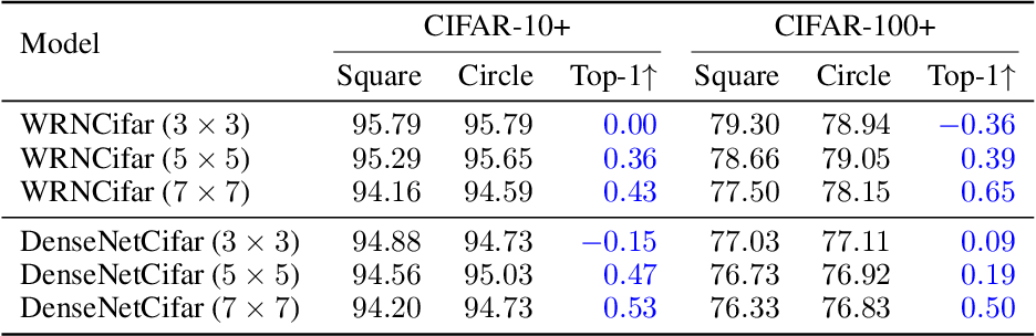Figure 2 for Integrating Circle Kernels into Convolutional Neural Networks