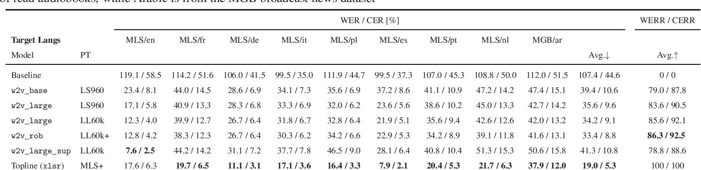 Figure 1 for Magic dust for cross-lingual adaptation of monolingual wav2vec-2.0