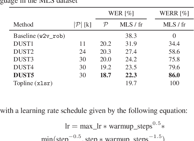Figure 2 for Magic dust for cross-lingual adaptation of monolingual wav2vec-2.0