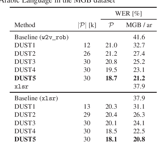 Figure 3 for Magic dust for cross-lingual adaptation of monolingual wav2vec-2.0