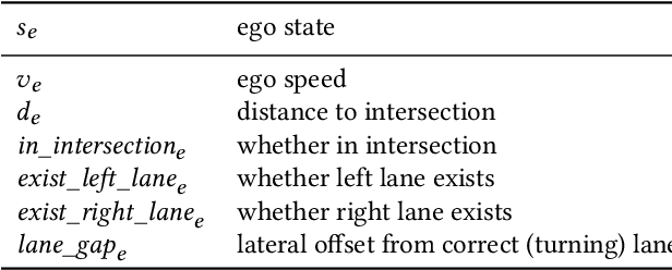 Figure 1 for Urban Driving with Multi-Objective Deep Reinforcement Learning