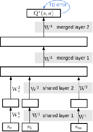 Figure 3 for Urban Driving with Multi-Objective Deep Reinforcement Learning