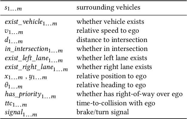 Figure 4 for Urban Driving with Multi-Objective Deep Reinforcement Learning