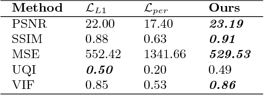 Figure 4 for Perceptual Conditional Generative Adversarial Networks for End-to-End Image Colourization