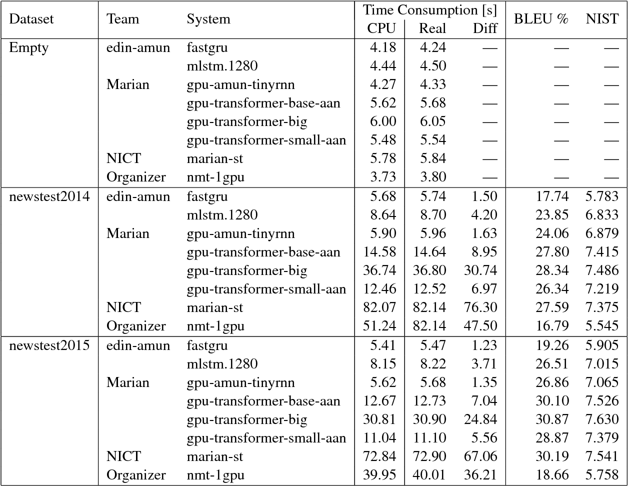 Figure 4 for Findings of the Second Workshop on Neural Machine Translation and Generation