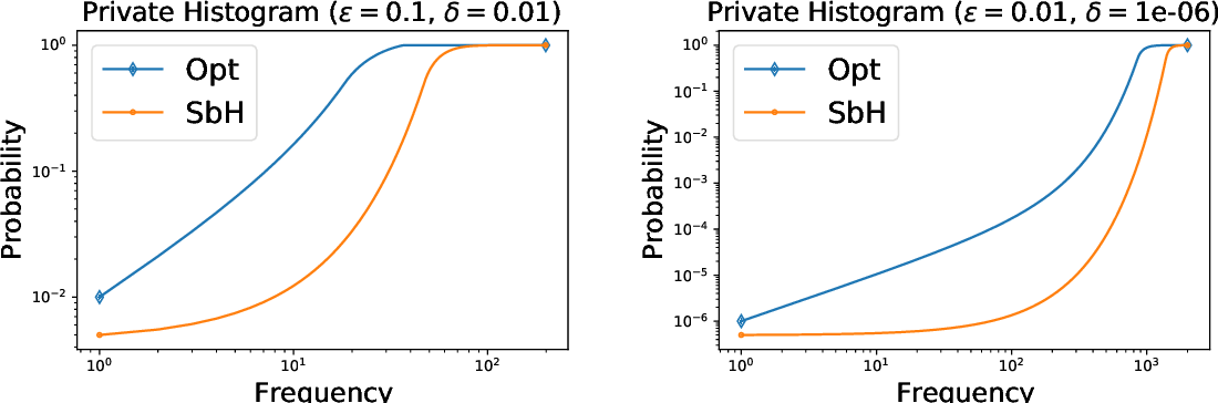 Figure 1 for Differentially Private Weighted Sampling