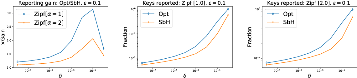 Figure 2 for Differentially Private Weighted Sampling