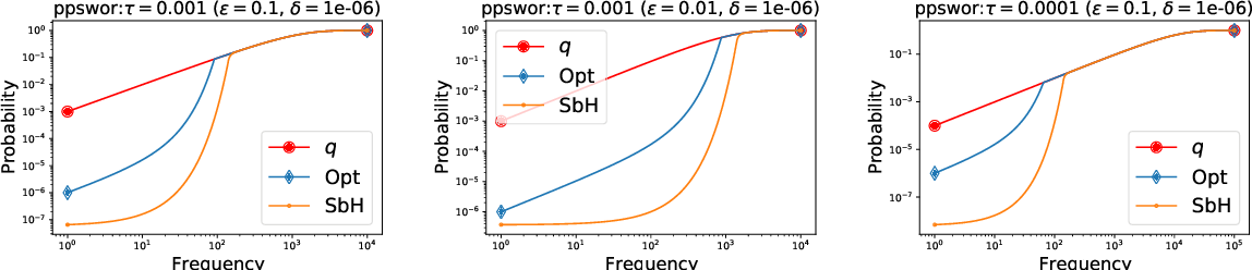Figure 3 for Differentially Private Weighted Sampling