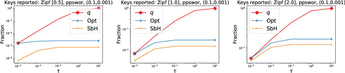 Figure 4 for Differentially Private Weighted Sampling