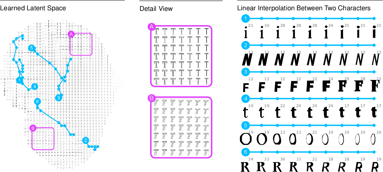 Figure 4 for A Learned Representation for Scalable Vector Graphics