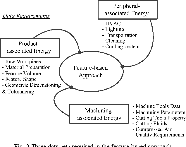 Energy consumption evaluation for sustainable manufacturing