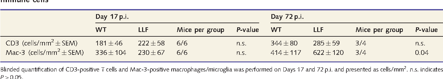 Table 3 Quantification of inflammatory infiltration after glatiramer acetate treatment of mice with a deficiency for BDNF in