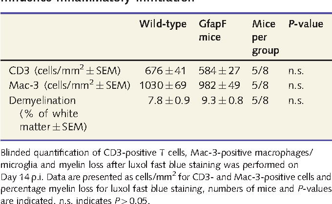Table 1 Lack of endogenous BDNF in CNS cells does not