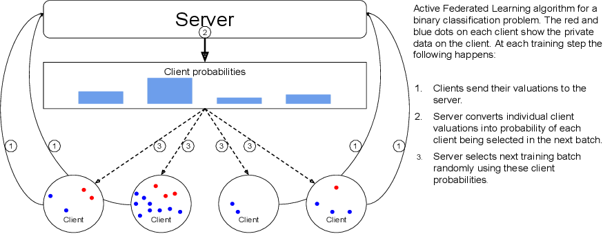 Figure 1 for Active Federated Learning