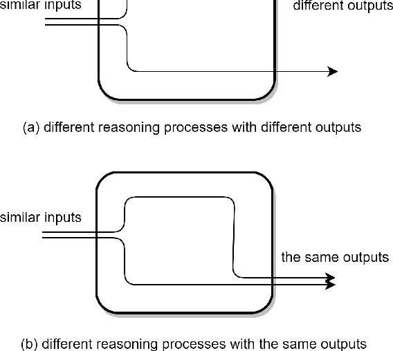 Figure 1 for The Logic Traps in Evaluating Post-hoc Interpretations