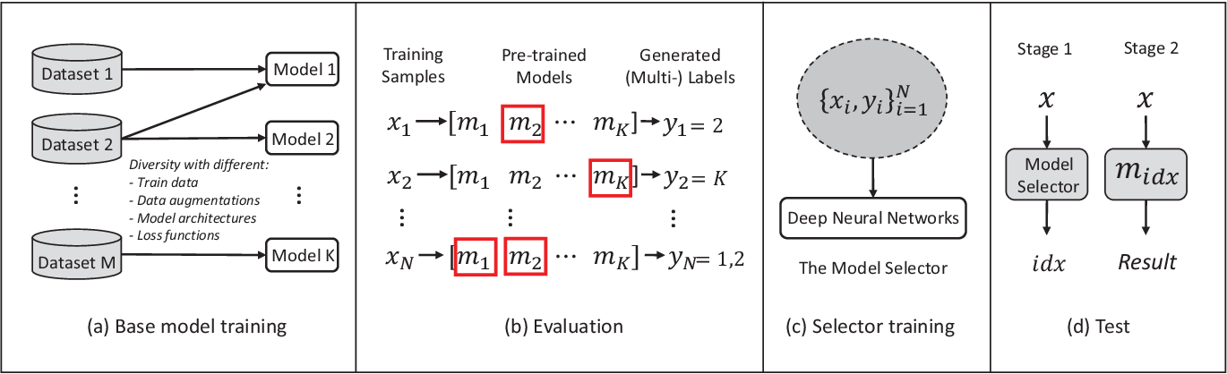 Figure 1 for Predictive Ensemble Learning with Application to Scene Text Detection