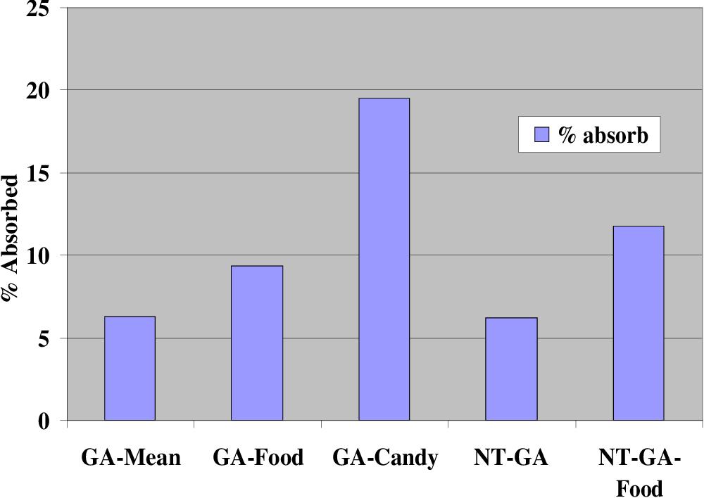 PDF] Gallic Acid: Inhibiting Angiogenesis in Adipose Tissue