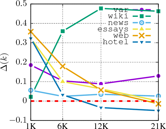 Figure 2 for Multi-Task Learning for Argumentation Mining in Low-Resource Settings