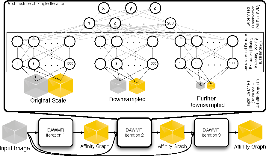 Figure 1 for Deep and Wide Multiscale Recursive Networks for Robust Image Labeling