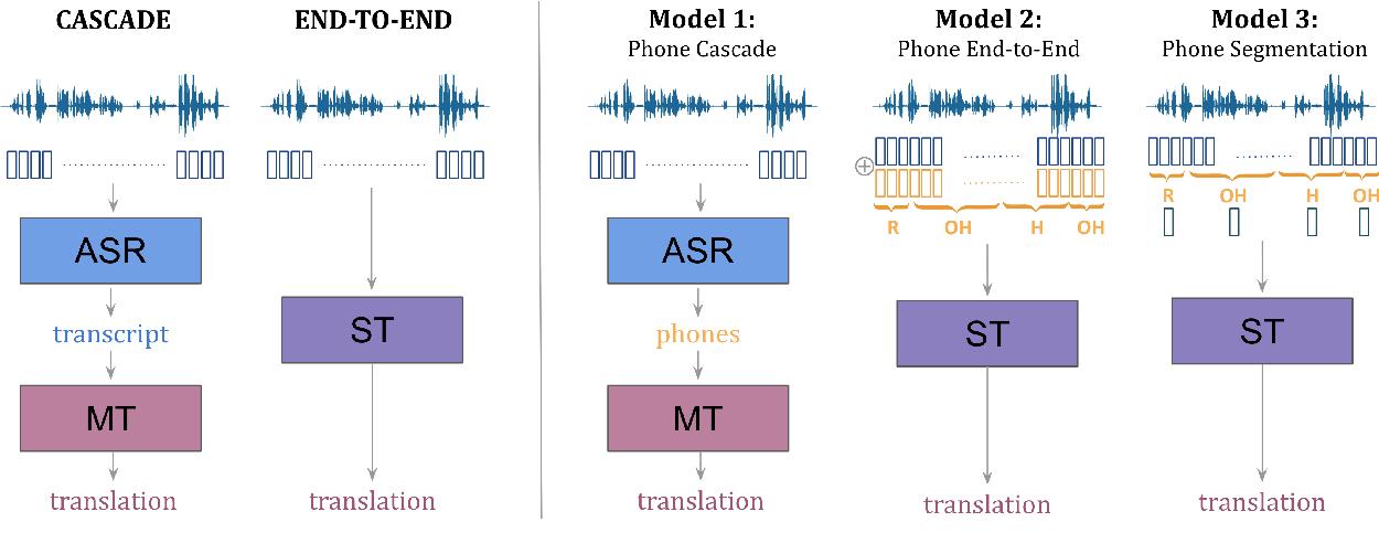 Figure 1 for Phone Features Improve Speech Translation