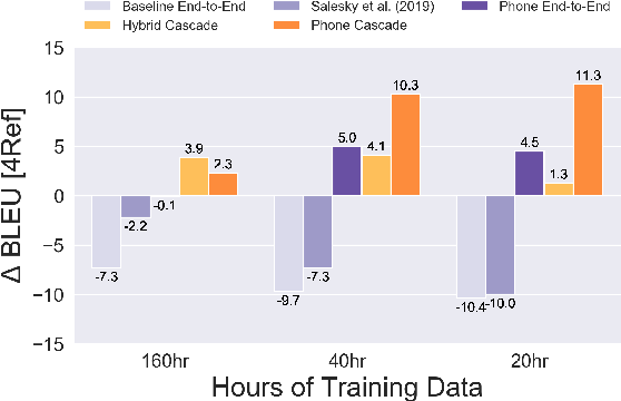 Figure 4 for Phone Features Improve Speech Translation