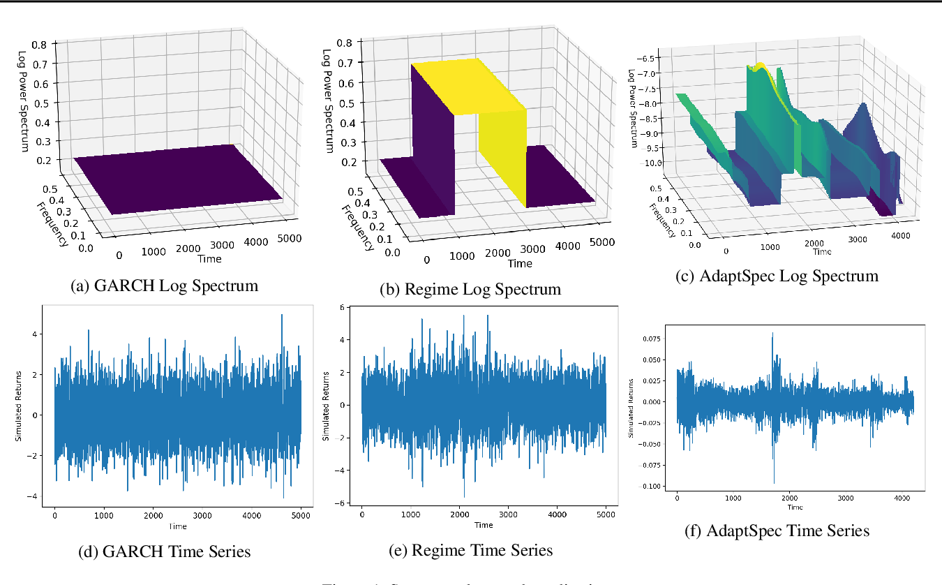 Figure 1 for Bayesian Nonparametric Adaptive Spectral Density Estimation for Financial Time Series