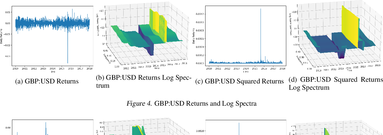 Figure 4 for Bayesian Nonparametric Adaptive Spectral Density Estimation for Financial Time Series