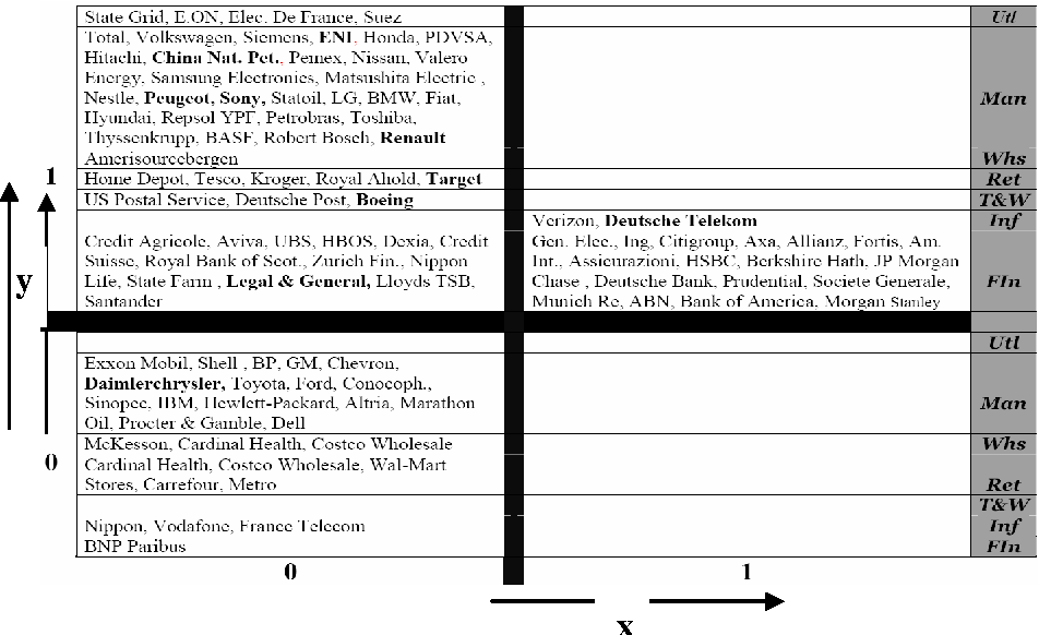 Figure 3 from A Hierarchical Self-organised Classification