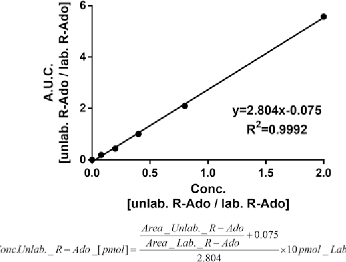 Figure 4 From Quantitation Of Polyadp Ribose By Isotope Dilution