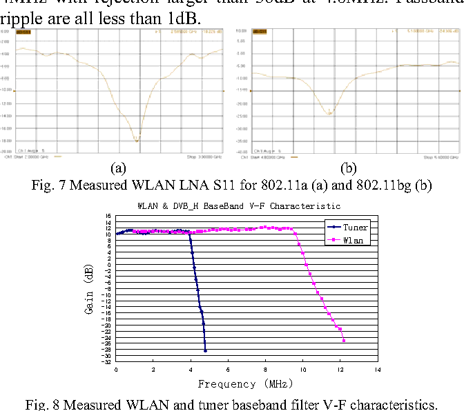 Figure 7 from A multifunction transceiver RFIC for 802 11a/b