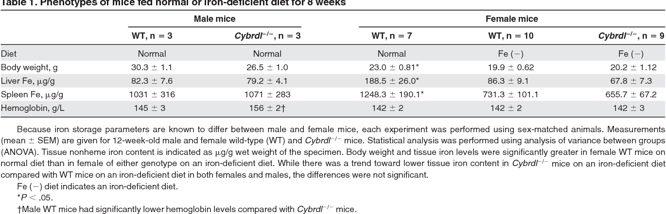 Table 1 from Cybrd1 (duodenal cytochrome b) is not necessary