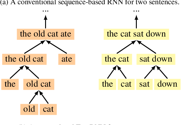 Figure 1 for A Fast Unified Model for Parsing and Sentence Understanding
