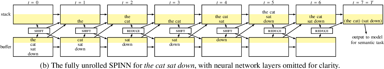 Figure 3 for A Fast Unified Model for Parsing and Sentence Understanding