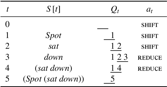 Figure 2 for A Fast Unified Model for Parsing and Sentence Understanding