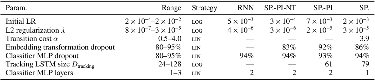Figure 4 for A Fast Unified Model for Parsing and Sentence Understanding