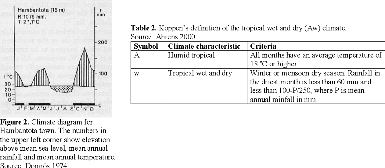 PDF] Cultivation potential in Hambantota district, Sri Lanka : a